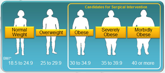 About Bariatric Surgery | Regional West Health Services